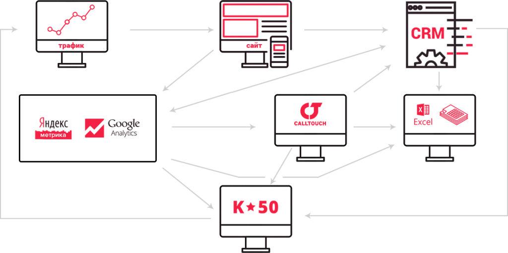 Что такое контекстная реклама и как она может помочь?